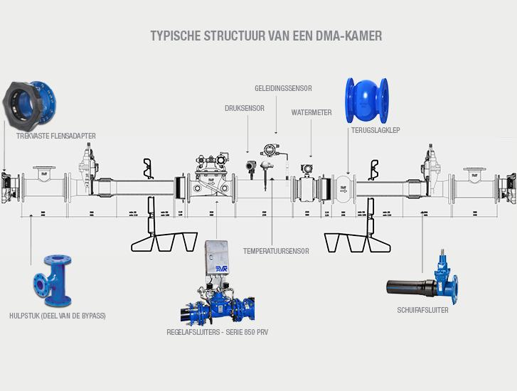 Structuur van een DMA-kamer, AVK biedt totaalpakket flensadapter, regelafsluiter, schuifafsluiter en terugslagklep
