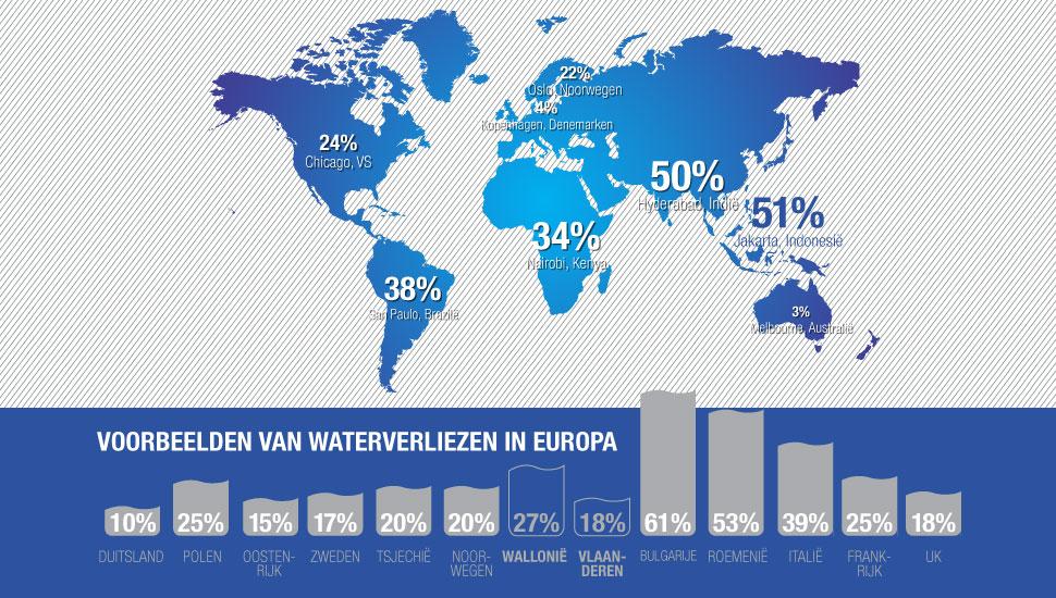 non-revenue water cijfers Vlaanderen Wallonie