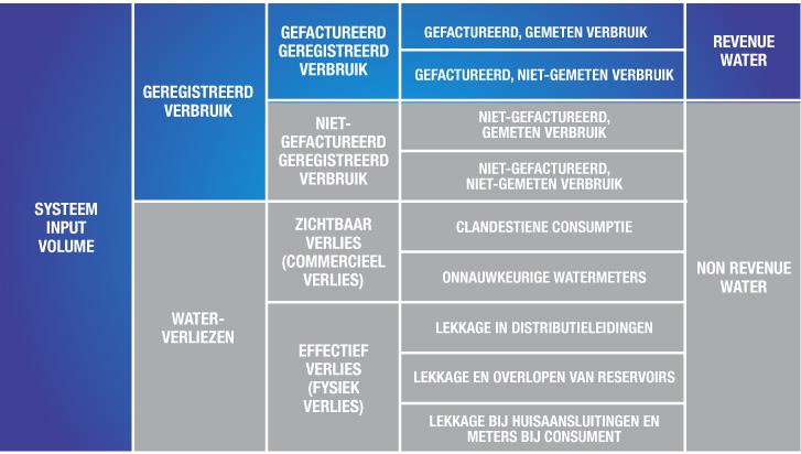 drinkwaterbalans non-revenue water
