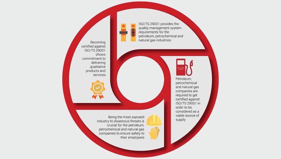 Infographic ISO29001 certificaat