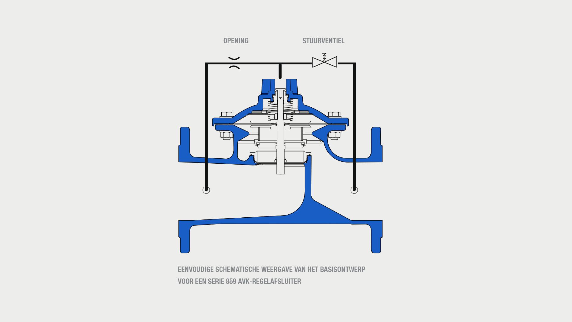 AVK-regelafsluiter schematische voorstelling